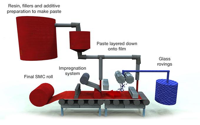 Sheet Moulding Compound Smc Cme Composite Materials