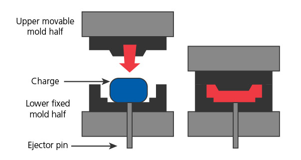 CME Compression Moulding